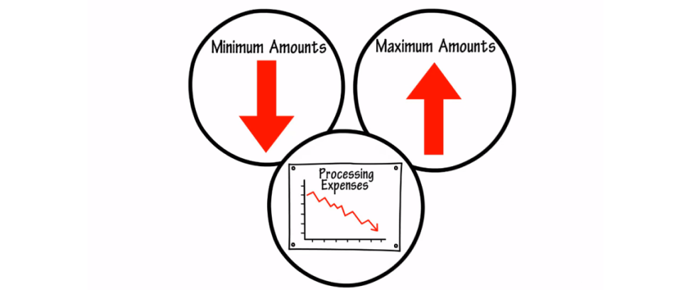 Minimum & Maximum Amounts - CC Purchases